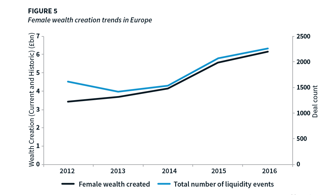 Global trends in female wealth and entrepreneurship